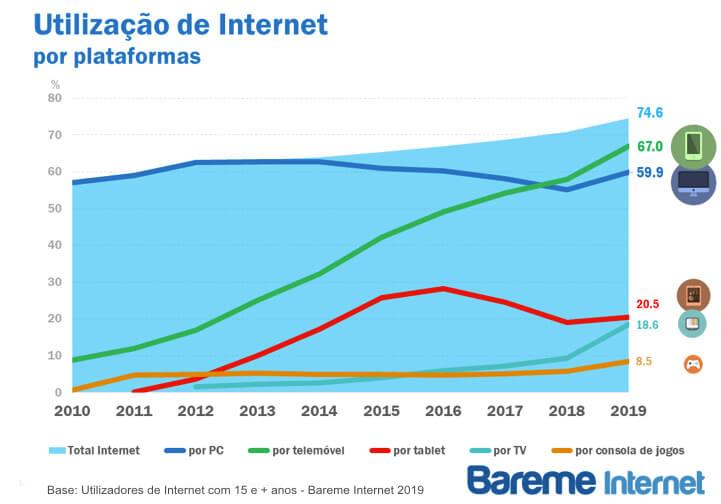 Utilizacao Internet Plataformas