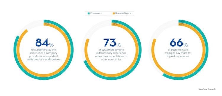Customer Engagement Statistics 1 3